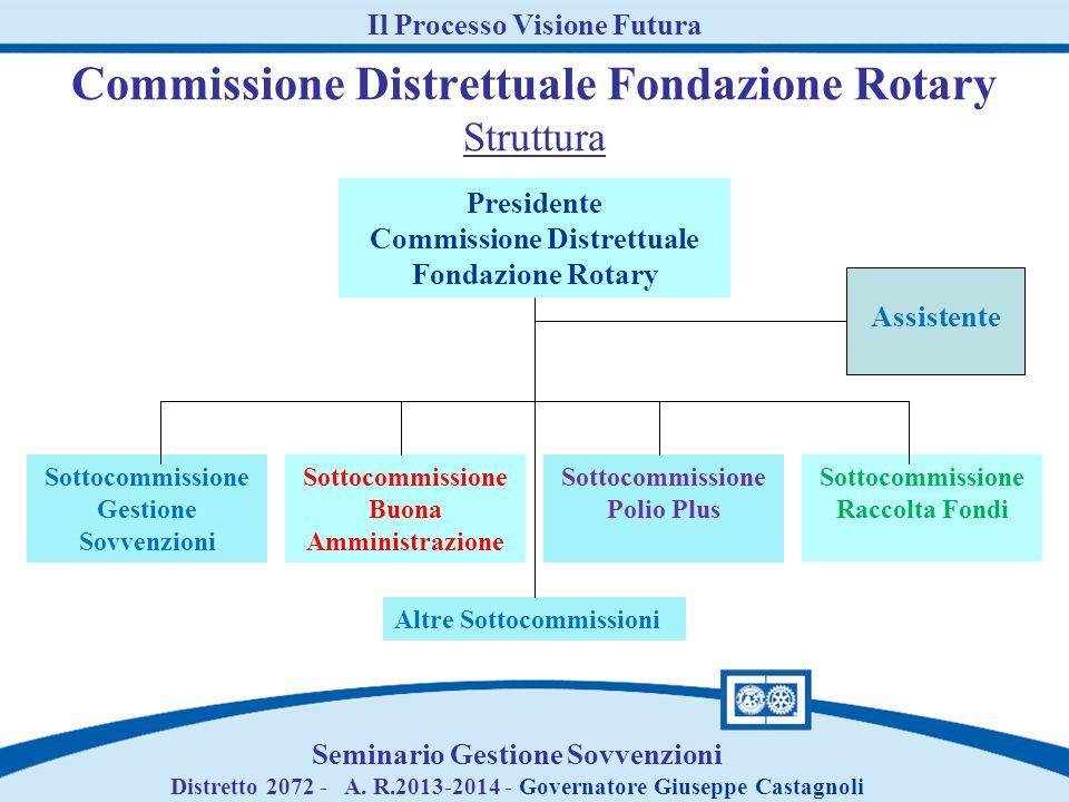 Assiste i club ed il distretto nei contatti con club e distretti italiani e di altri paesi.