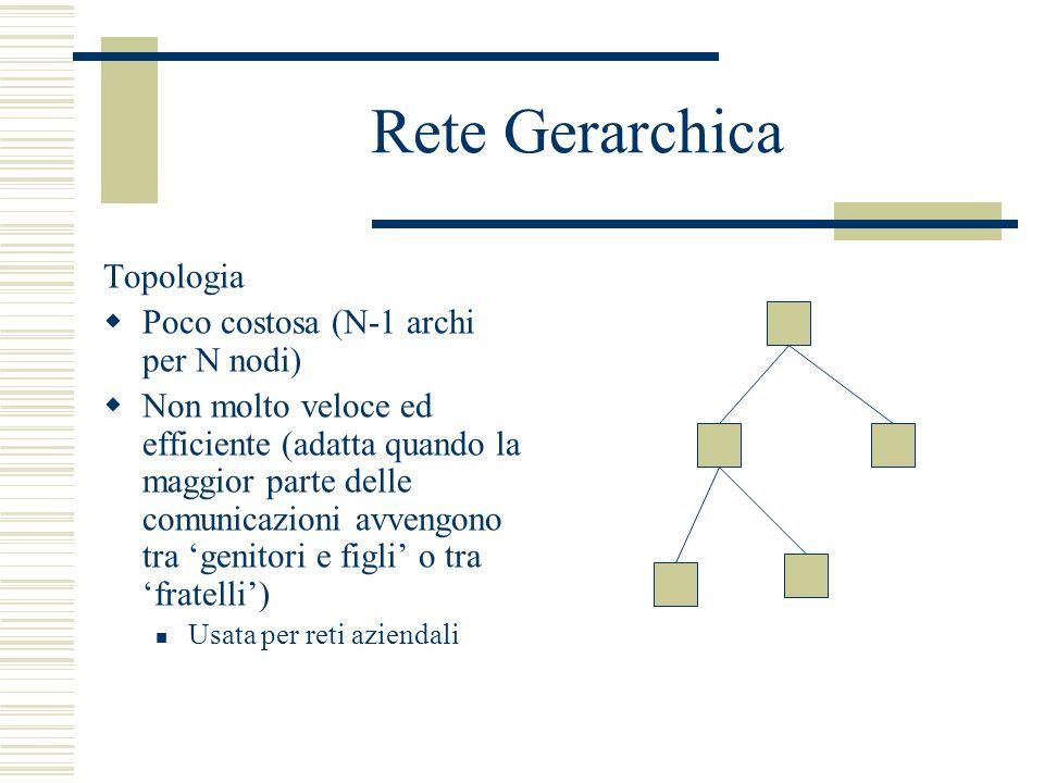 Rete Gerarchica Topologia Poco costosa (N-1 archi per N nodi) Non molto veloce ed efficiente (adatta quando la maggior parte delle comunicazioni avven