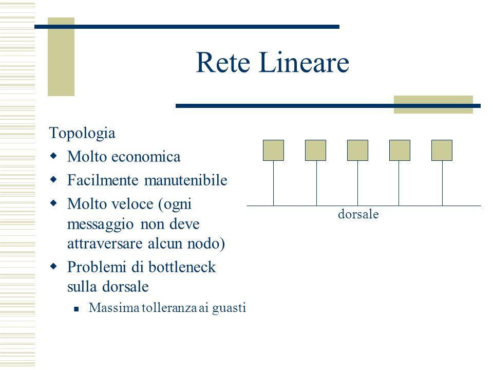 Rete Lineare Topologia Molto economica Facilmente manutenibile Molto veloce (ogni messaggio non deve attraversare alcun nodo) Problemi di bottleneck s