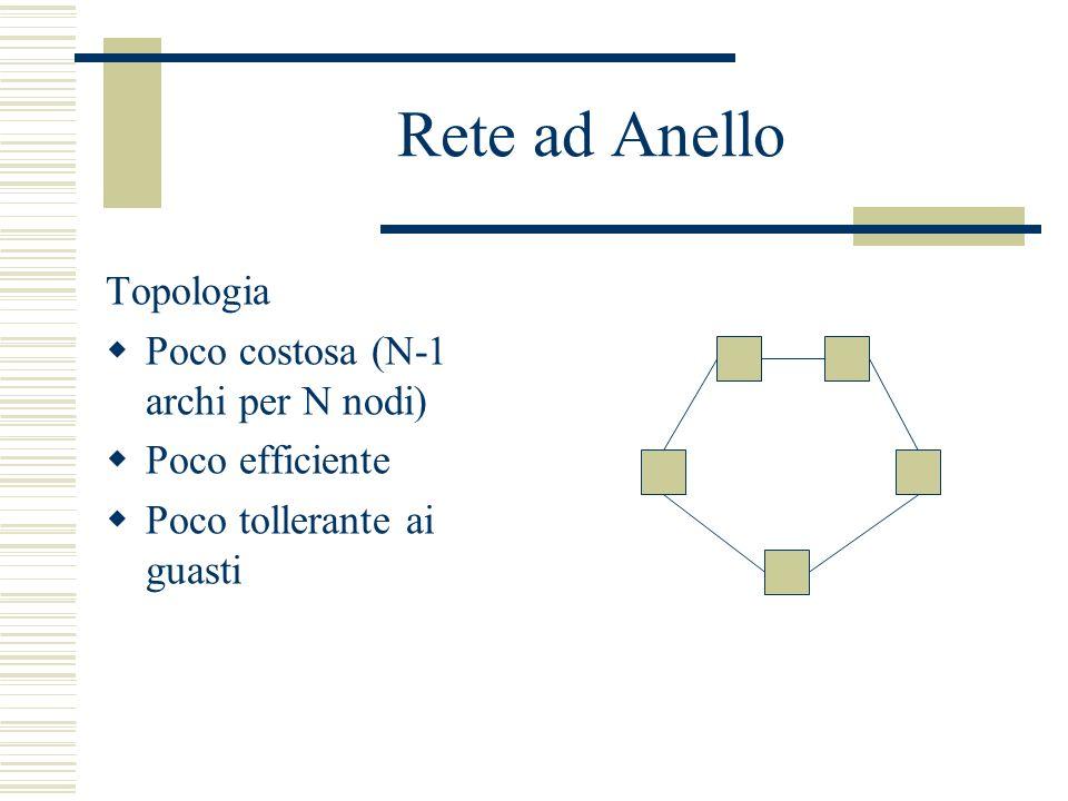 Rete ad Anello Topologia Poco costosa (N-1 archi per N nodi) Poco efficiente Poco tollerante ai guasti