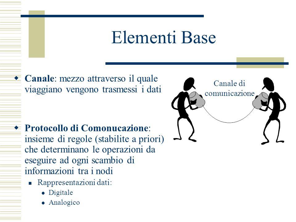 Elementi Base Canale: mezzo attraverso il quale viaggiano vengono trasmessi i dati Protocollo di Comonucazione: insieme di regole (stabilite a priori)