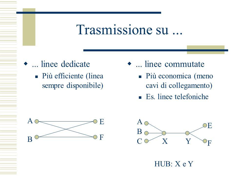Trasmissione su...... linee dedicate Più efficiente (linea sempre disponibile)... linee commutate Più economica (meno cavi di collegamento) Es. linee