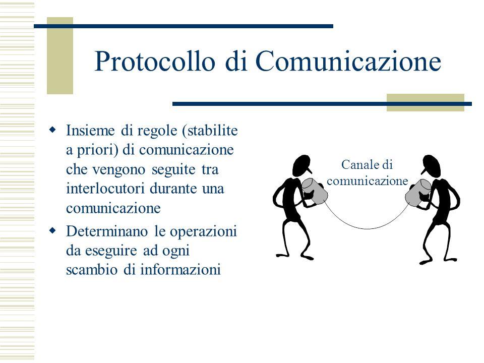 Protocollo di Comunicazione Insieme di regole (stabilite a priori) di comunicazione che vengono seguite tra interlocutori durante una comunicazione Determinano le operazioni da eseguire ad ogni scambio di informazioni Canale di comunicazione