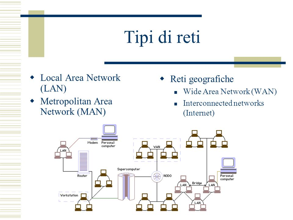 Tipi di reti Local Area Network (LAN) Metropolitan Area Network (MAN) Reti geografiche Wide Area Network (WAN) Interconnected networks (Internet)