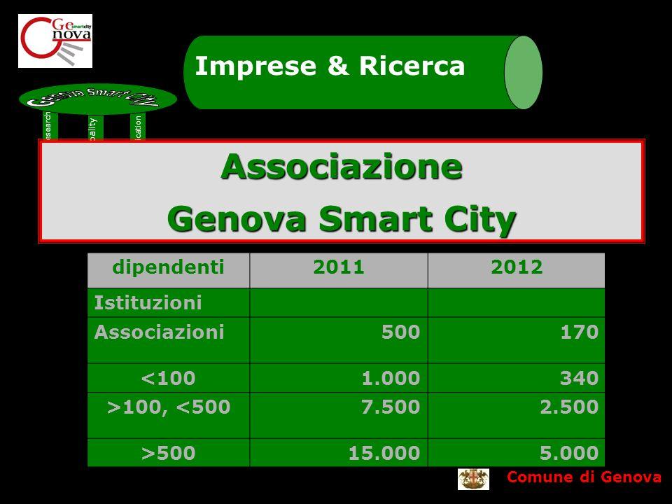 Comune di Genova Imprese & Ricerca Municipality Communication Business&Research Associazione Genova Smart City dipendenti20112012 Istituzioni Associazioni500170 <1001.000340 >100, <5007.5002.500 >50015.0005.000