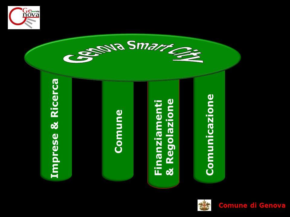 Comune di Genova Imprese & Ricerca Comune Comunicazione Finanziamenti & Regolazione