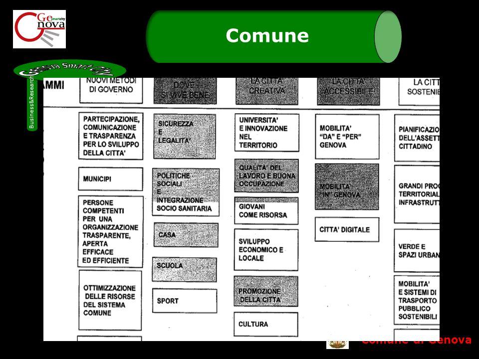 Comune di Genova Comune Business&Research Communication Municipality