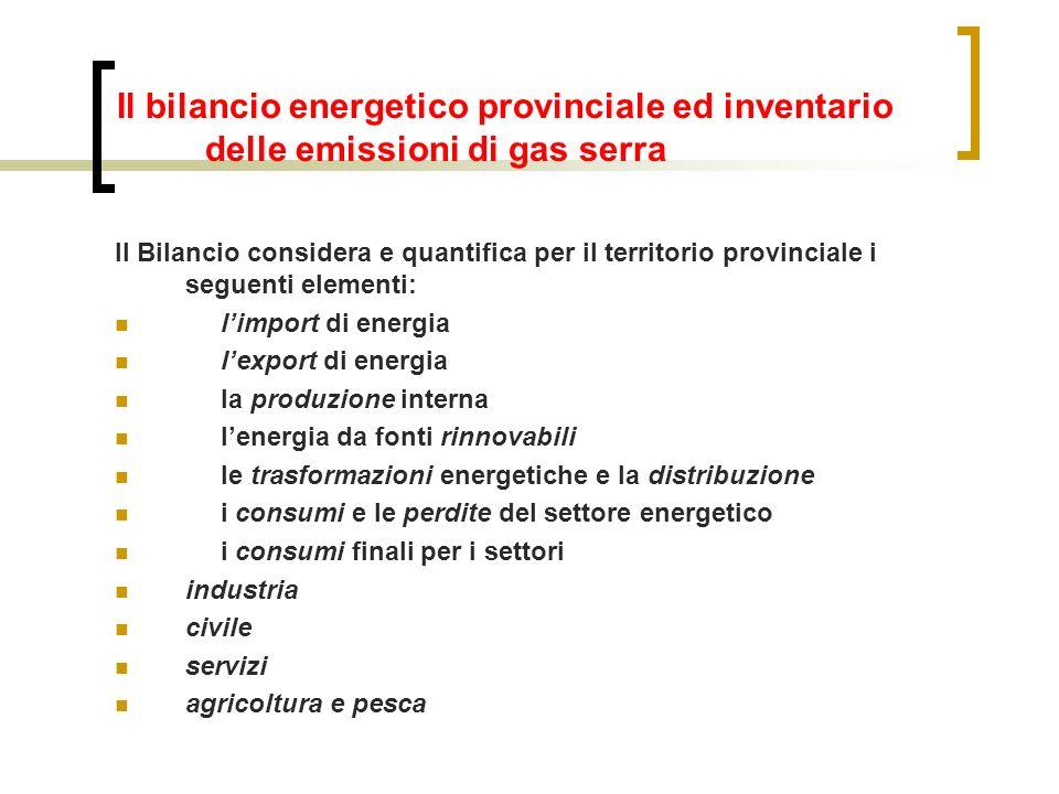 Il bilancio energetico provinciale ed inventario delle emissioni di gas serra Il Bilancio considera e quantifica per il territorio provinciale i segue