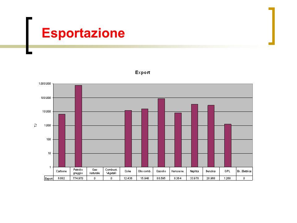 Esportazione