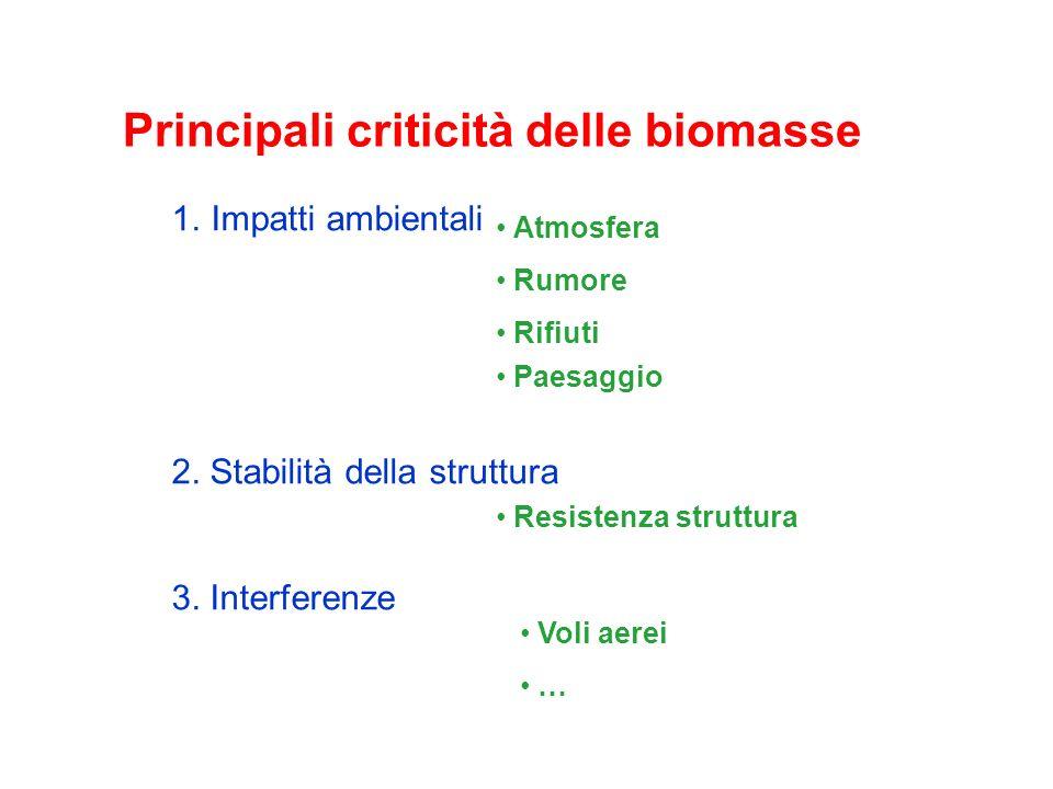 Principali criticità delle biomasse 1.Impatti ambientali 2. Stabilità della struttura 3. Interferenze Atmosfera Rumore Rifiuti Paesaggio Resistenza st