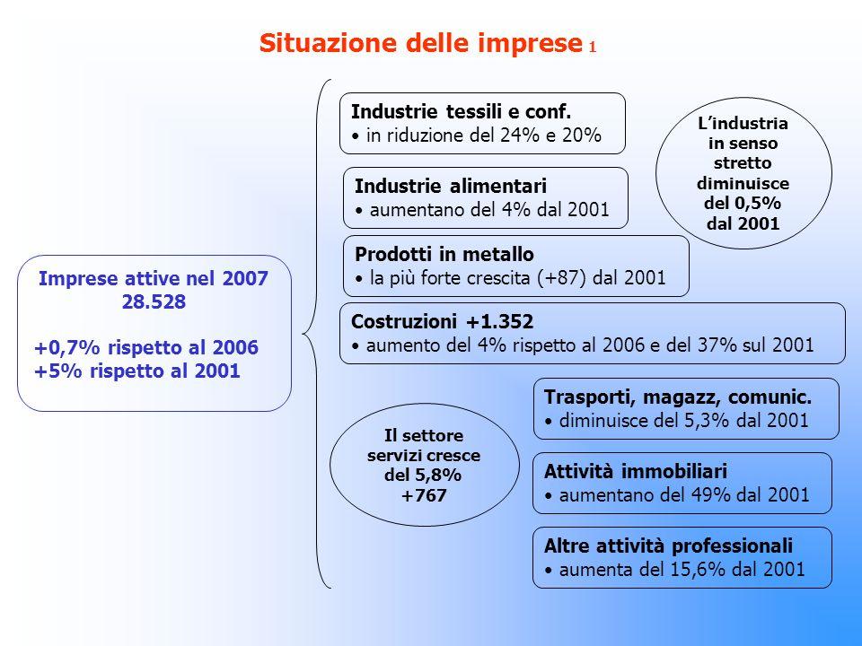 Situazione delle imprese 1 Imprese attive nel 2007 28.528 +0,7% rispetto al 2006 +5% rispetto al 2001 Industrie tessili e conf.