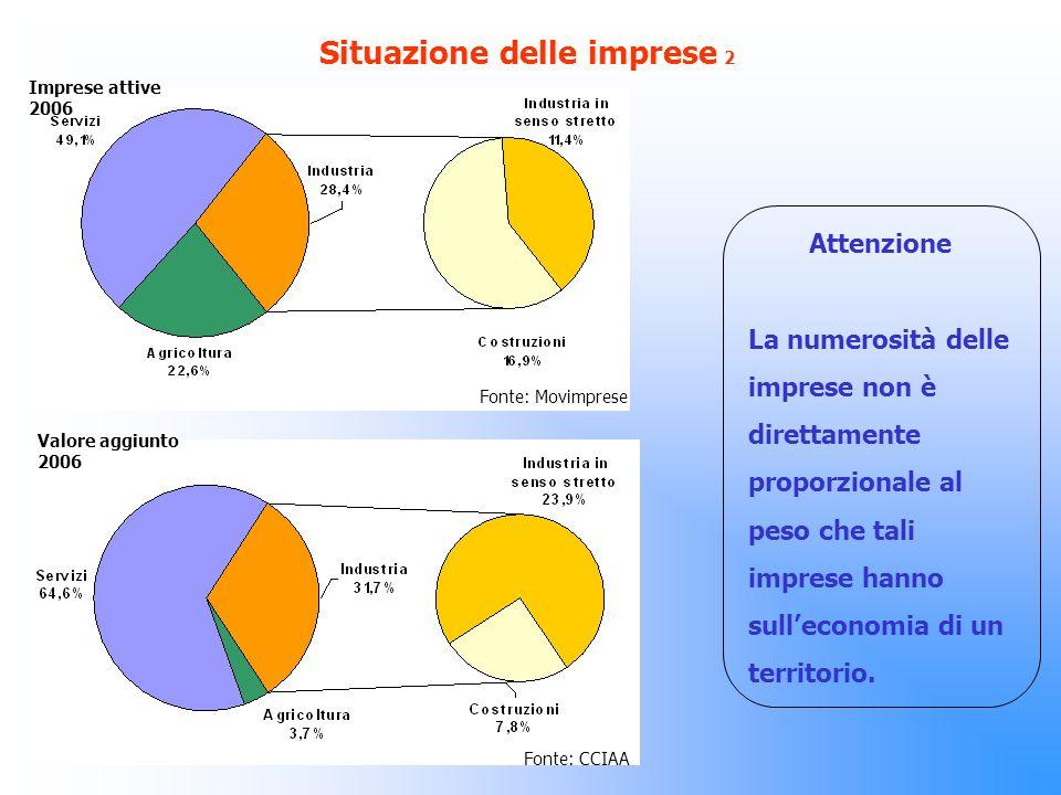 Situazione delle imprese 2 Attenzione La numerosità delle imprese non è direttamente proporzionale al peso che tali imprese hanno sulleconomia di un territorio.