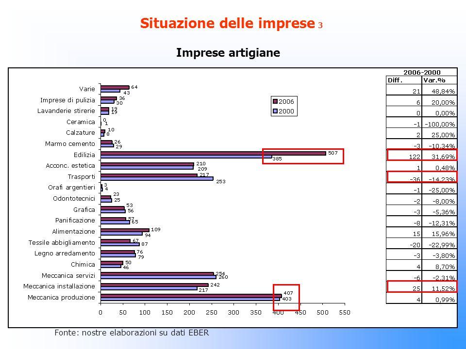 Situazione delle imprese 3 Imprese artigiane Fonte: nostre elaborazioni su dati EBER