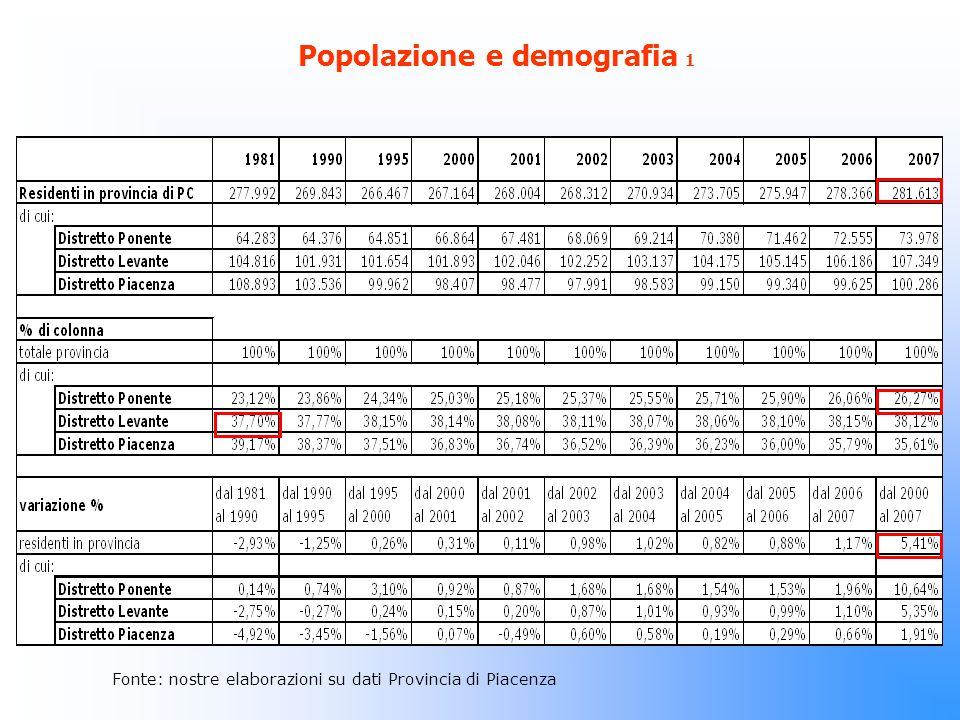 Popolazione e demografia 1 Fonte: nostre elaborazioni su dati Provincia di Piacenza