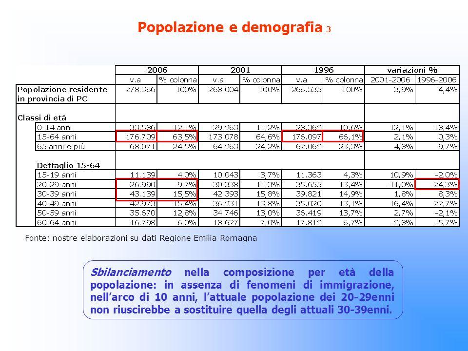 Popolazione e demografia 3 Sbilanciamento nella composizione per età della popolazione: in assenza di fenomeni di immigrazione, nellarco di 10 anni, lattuale popolazione dei 20-29enni non riuscirebbe a sostituire quella degli attuali 30-39enni.