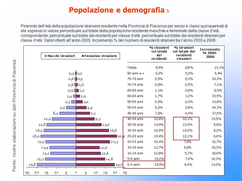 Popolazione e demografia 5 Piramide delletà della popolazione straniera residente nella Provincia di Piacenza per sesso e classi quinquennali di età espressi in valore percentuale sul totale della popolazione residente maschile e femminile della classe detà corrispondente; percentuale sul totale dei residenti per classe detà; percentuale sul totale dei residenti stranieri per classe detà.