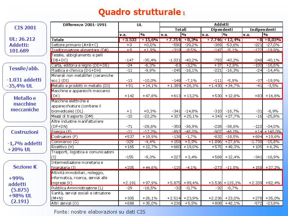 Quadro strutturale 2 Unità locali e occupazione per dimensioni di impresa La classe in cui vi è stato il maggiore aumento di UL risulta essere quella da 1 a 5 con quasi 2.700 unità.