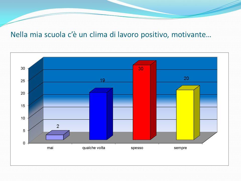 Nella mia scuola cè un clima di lavoro positivo, motivante…