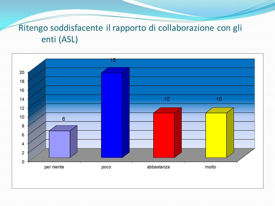 Ritengo soddisfacente il rapporto di collaborazione con gli enti (ASL)