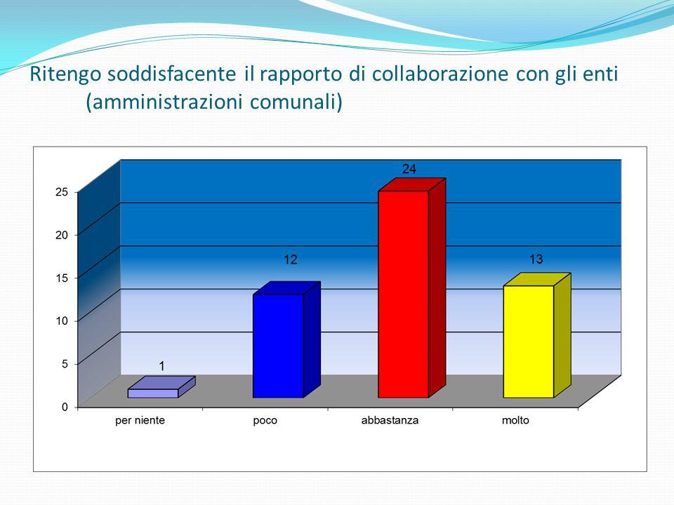 Ritengo soddisfacente il rapporto di collaborazione con gli enti (amministrazioni comunali)