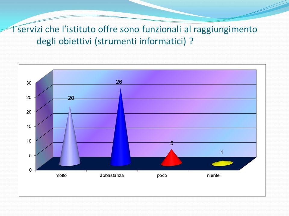 I servizi che listituto offre sono funzionali al raggiungimento degli obiettivi (strumenti informatici)