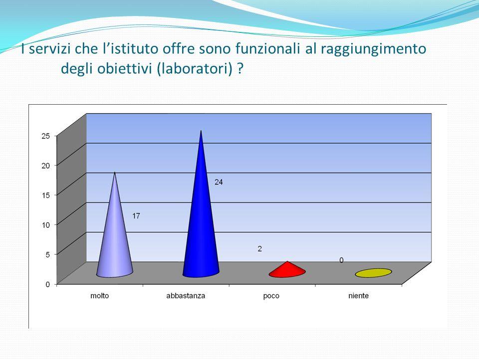 I servizi che listituto offre sono funzionali al raggiungimento degli obiettivi (laboratori)