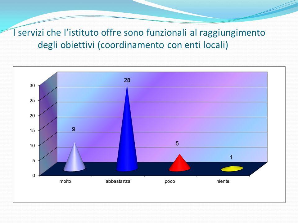 I servizi che listituto offre sono funzionali al raggiungimento degli obiettivi (coordinamento con enti locali)