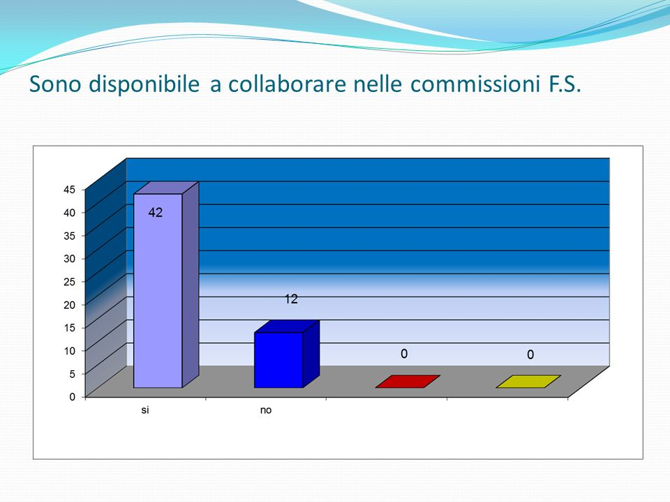 Ritengo soddisfacente il rapporto di collaborazione con gli enti (associazioni)