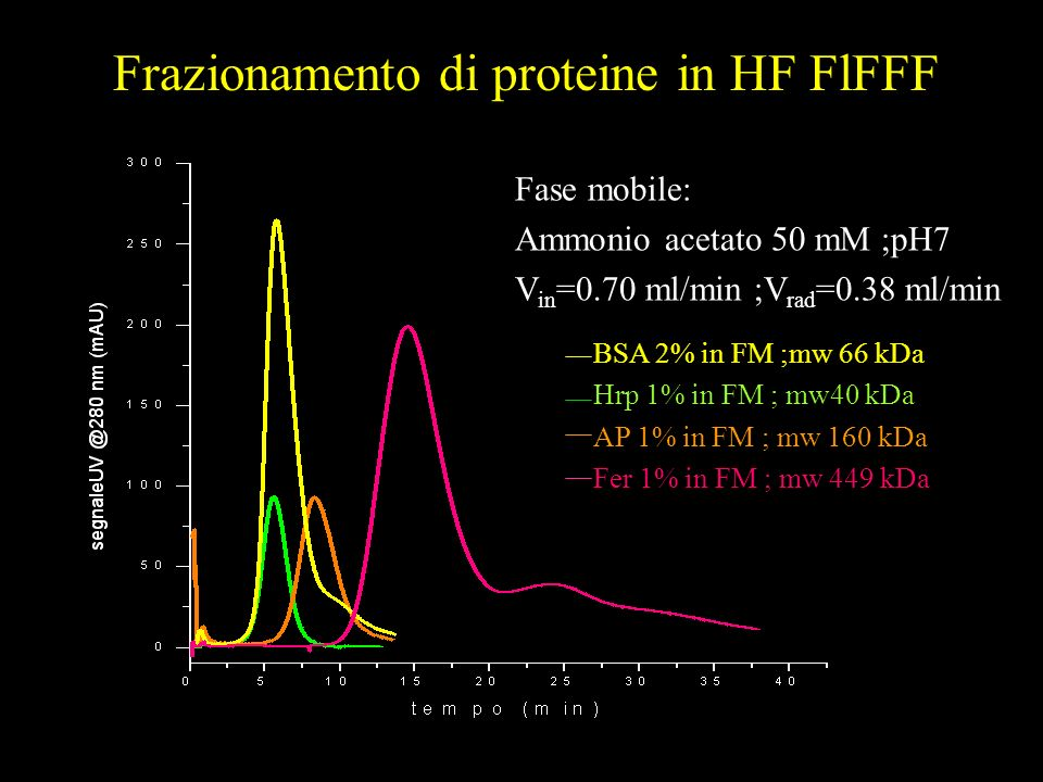 Fase mobile: Ammonio acetato 50 mM ;pH7 V in =0.70 ml/min ;V rad =0.38 ml/min BSA 2% in FM ;mw 66 kDa Hrp 1% in FM ; mw40 kDa AP 1% in FM ; mw 160 kDa Fer 1% in FM ; mw 449 kDa Frazionamento di proteine in HF FlFFF
