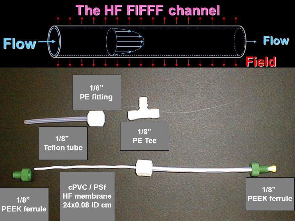Modo normale in HF FlFFF Meccanismo di ritenzione Browniano Modo normale in HF FlFFF Meccanismo di ritenzione Browniano v l Flusso z Campo L U x rfrfrfrf