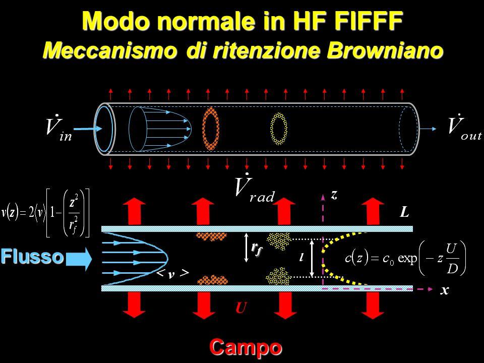 Fase mobile: Ammonio acetato 50 mM ;pH7 V in =0.70 ml/min ;V rad =0.38 ml/min BSA 2% in FM ;mw 66 kDa Hrp 1% in FM ; mw40 kDa AP 1% in FM ; mw 160 kDa Fer 1% in FM ; mw 449 kDa Frazionamento di proteine in HF FlFFF