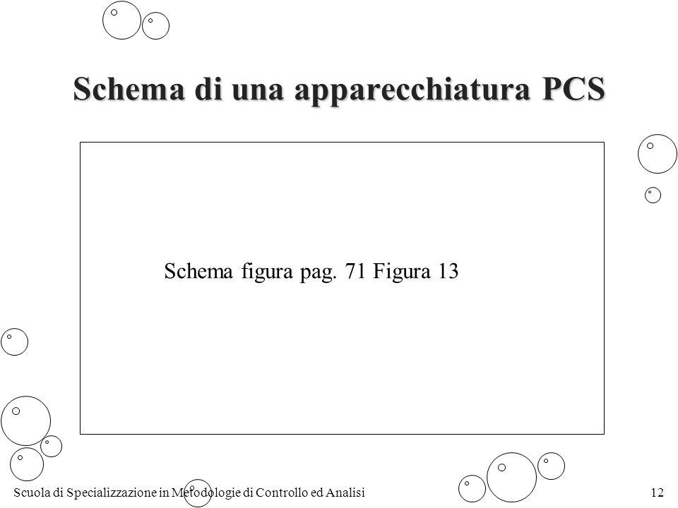 Scuola di Specializzazione in Metodologie di Controllo ed Analisi12 Schema di una apparecchiatura PCS Schema figura pag.