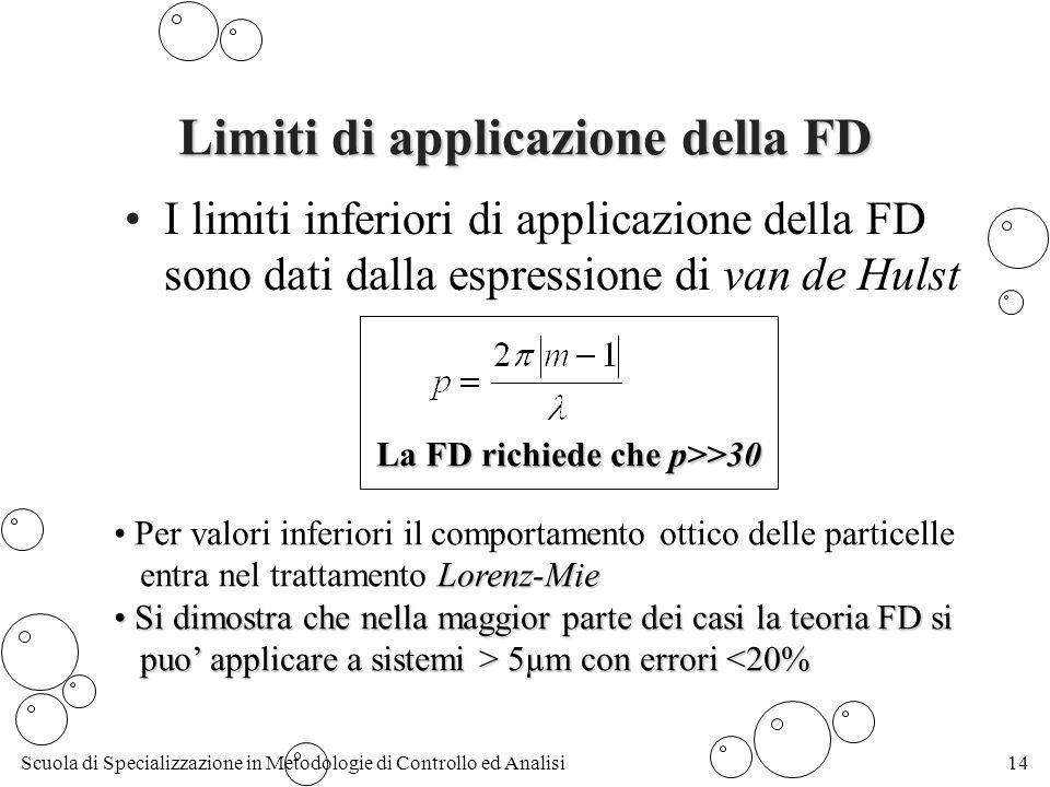 Scuola di Specializzazione in Metodologie di Controllo ed Analisi14 Limiti di applicazione della FD I limiti inferiori di applicazione della FD sono dati dalla espressione di van de Hulst La FD richiede che p>>30 Per valori inferiori il comportamento ottico delle particelle Lorenz-Mie entra nel trattamento Lorenz-Mie Si dimostra che nella maggior parte dei casi la teoria FD si Si dimostra che nella maggior parte dei casi la teoria FD si puo applicare a sistemi > 5µm con errori 5µm con errori <20%