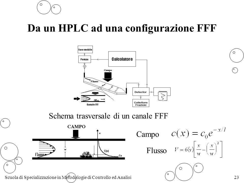 Scuola di Specializzazione in Metodologie di Controllo ed Analisi23 Da un HPLC ad una configurazione FFF Schema trasversale di un canale FFF Flusso Campo