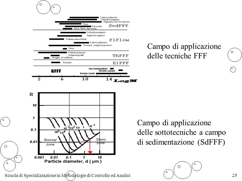 Scuola di Specializzazione in Metodologie di Controllo ed Analisi25 Campo di applicazione delle tecniche FFF Campo di applicazione delle sottotecniche a campo di sedimentazione (SdFFF)