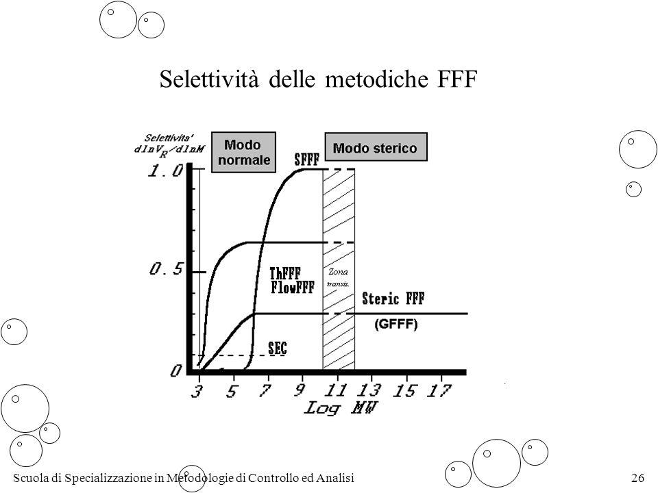 Scuola di Specializzazione in Metodologie di Controllo ed Analisi26 Selettività delle metodiche FFF