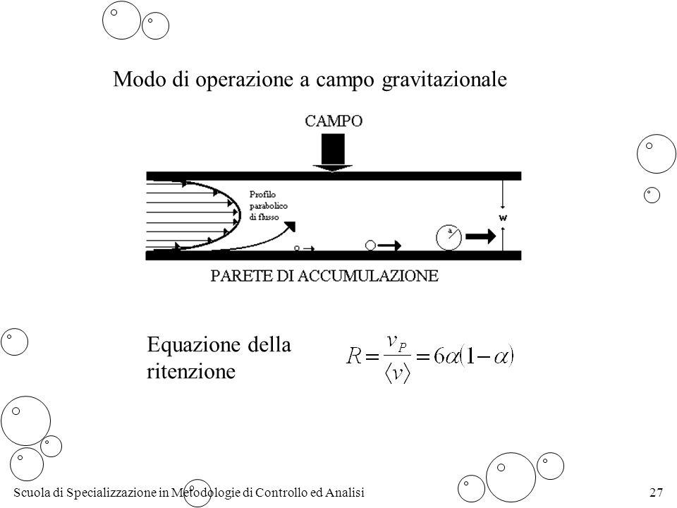 Scuola di Specializzazione in Metodologie di Controllo ed Analisi27 Modo di operazione a campo gravitazionale Equazione della ritenzione