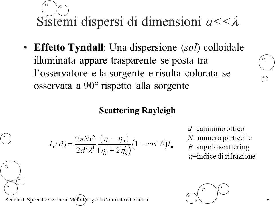 Scuola di Specializzazione in Metodologie di Controllo ed Analisi6 Sistemi dispersi di dimensioni a<< Effetto TyndallEffetto Tyndall: Una dispersione (sol) colloidale illuminata appare trasparente se posta tra losservatore e la sorgente e risulta colorata se osservata a 90° rispetto alla sorgente Scattering Rayleigh d=cammino ottico N=numero particelle =angolo scattering =indice di rifrazione