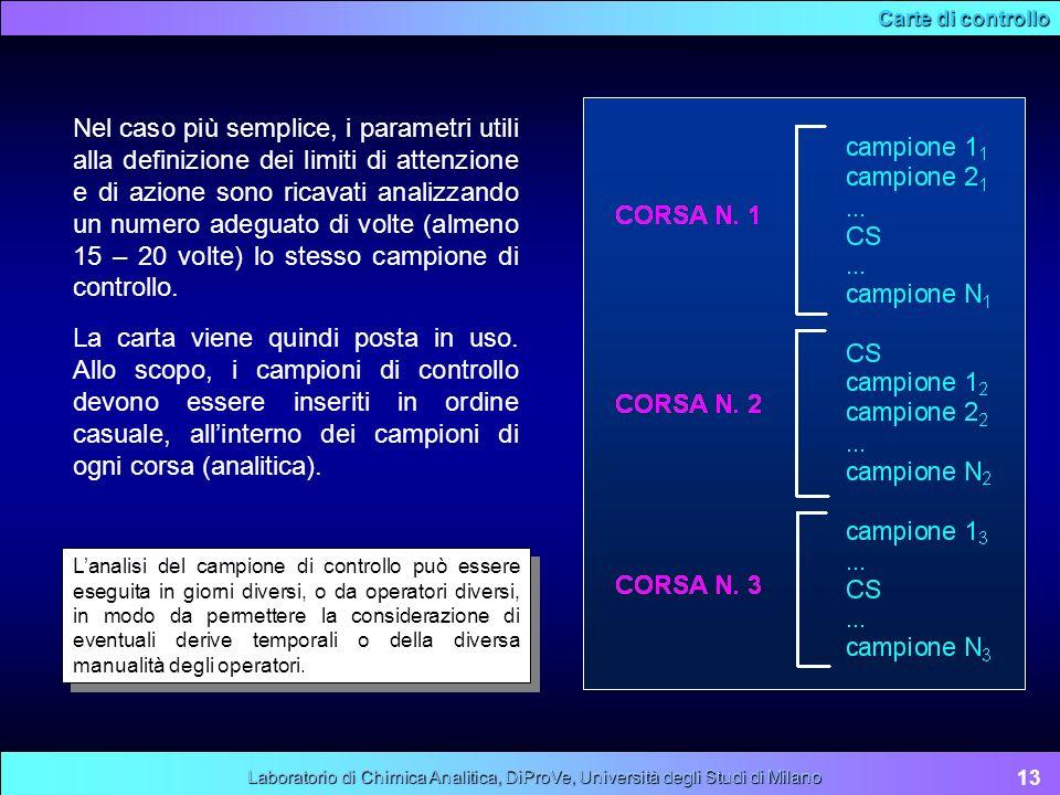 Carte di controllo 13 Laboratorio di Chimica Analitica, DiProVe, Università degli Studi di Milano La carta viene quindi posta in uso. Allo scopo, i ca