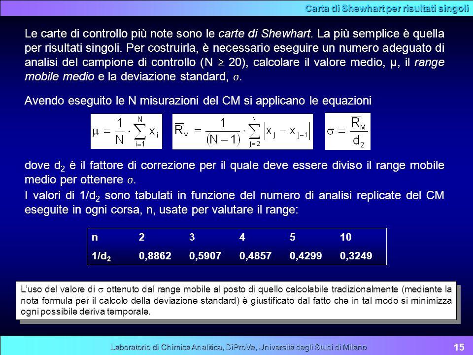 Carta di Shewhart per risultati singoli Le carte di controllo più note sono le carte di Shewhart. La più semplice è quella per risultati singoli. Per