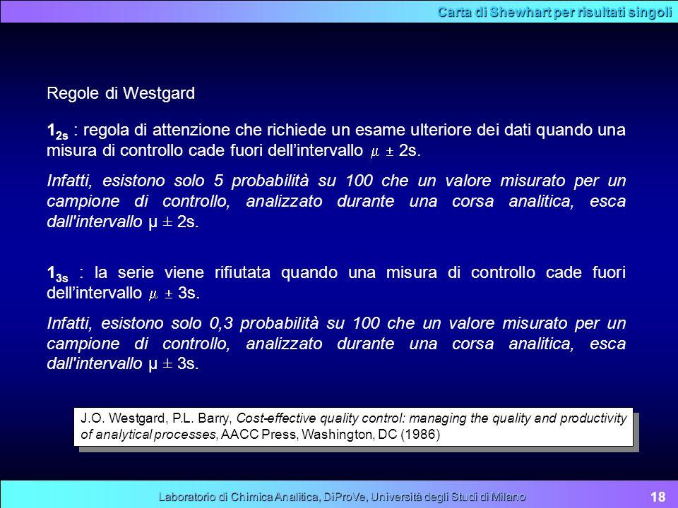 Carta di Shewhart per risultati singoli Regole di Westgard 1 2s : regola di attenzione che richiede un esame ulteriore dei dati quando una misura di c