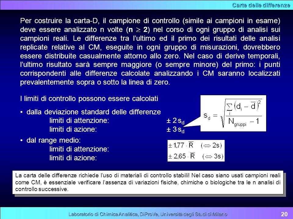 Carte delle differenze 20 Laboratorio di Chimica Analitica, DiProVe, Università degli Studi di Milano Per costruire la carta-D, il campione di control