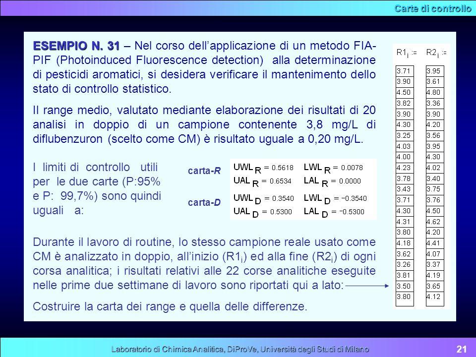 Carte di controllo 21 Laboratorio di Chimica Analitica, DiProVe, Università degli Studi di Milano ESEMPIO N. 31 ESEMPIO N. 31 – Nel corso dellapplicaz
