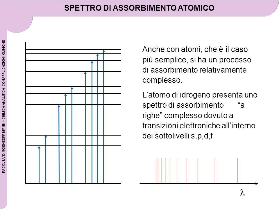 FACOLTA DI SCIENZE FF MM NN – CHIMICA ANALITICA CON APPLICAZIONI CLINICHE SPETTRO DI ASSORBIMENTO ATOMICO Anche con atomi, che è il caso più semplice,
