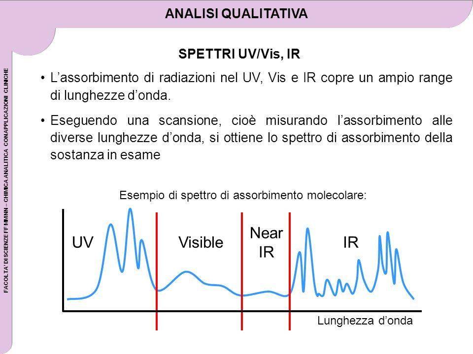 FACOLTA DI SCIENZE FF MM NN – CHIMICA ANALITICA CON APPLICAZIONI CLINICHE Lassorbimento di radiazioni nel UV, Vis e IR copre un ampio range di lunghez