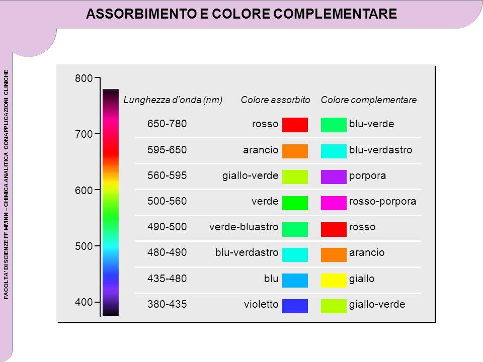 FACOLTA DI SCIENZE FF MM NN – CHIMICA ANALITICA CON APPLICAZIONI CLINICHE ASSORBIMENTO E COLORE COMPLEMENTARE 650-780 595-650 560-595 500-560 490-500