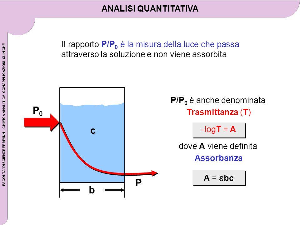FACOLTA DI SCIENZE FF MM NN – CHIMICA ANALITICA CON APPLICAZIONI CLINICHE P/P 0 è anche denominata Trasmittanza (T) -logT = A dove A viene definita As