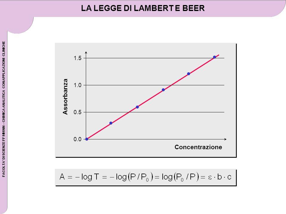 FACOLTA DI SCIENZE FF MM NN – CHIMICA ANALITICA CON APPLICAZIONI CLINICHE LA LEGGE DI LAMBERT E BEER Concentrazione Assorbanza 1.5 0.0 0.5 1.0