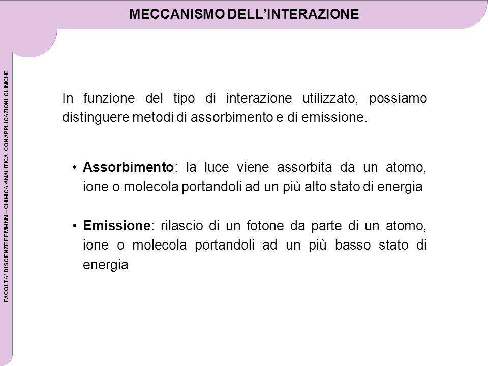 FACOLTA DI SCIENZE FF MM NN – CHIMICA ANALITICA CON APPLICAZIONI CLINICHE MECCANISMO DELLINTERAZIONE Assorbimento: la luce viene assorbita da un atomo