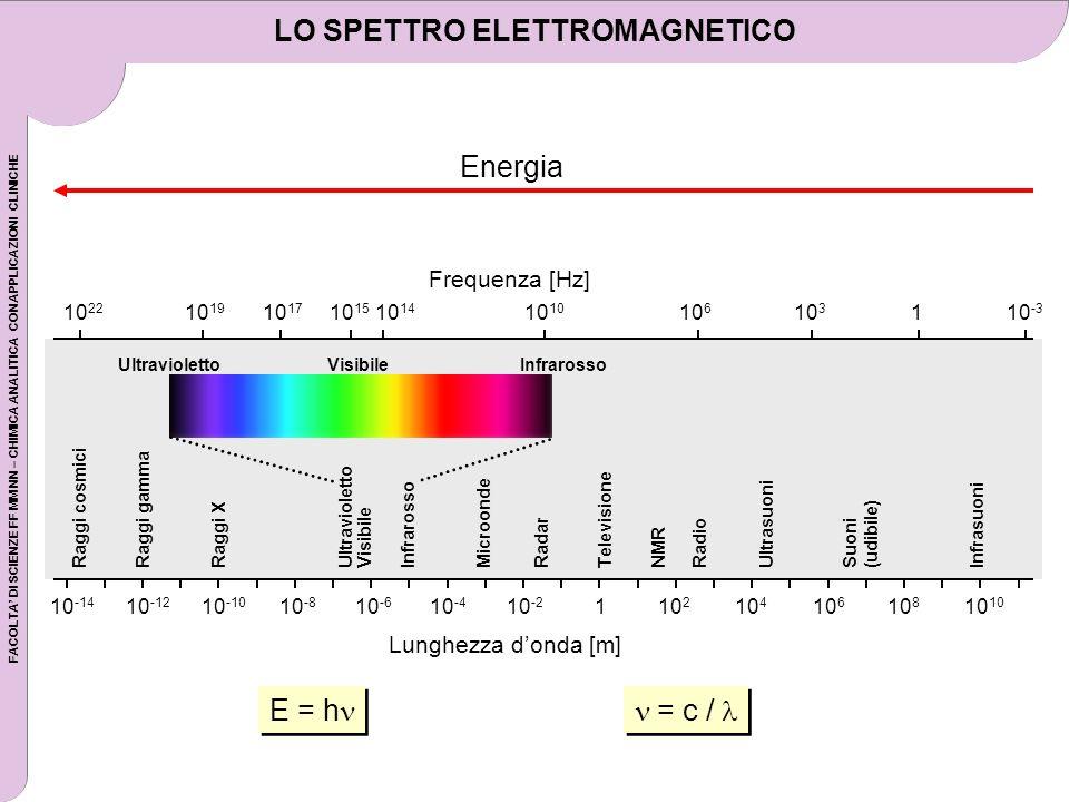 FACOLTA DI SCIENZE FF MM NN – CHIMICA ANALITICA CON APPLICAZIONI CLINICHE LO SPETTRO ELETTROMAGNETICO = c / E = h Energia 10 -14 10 -12 10 -10 10 -8 1